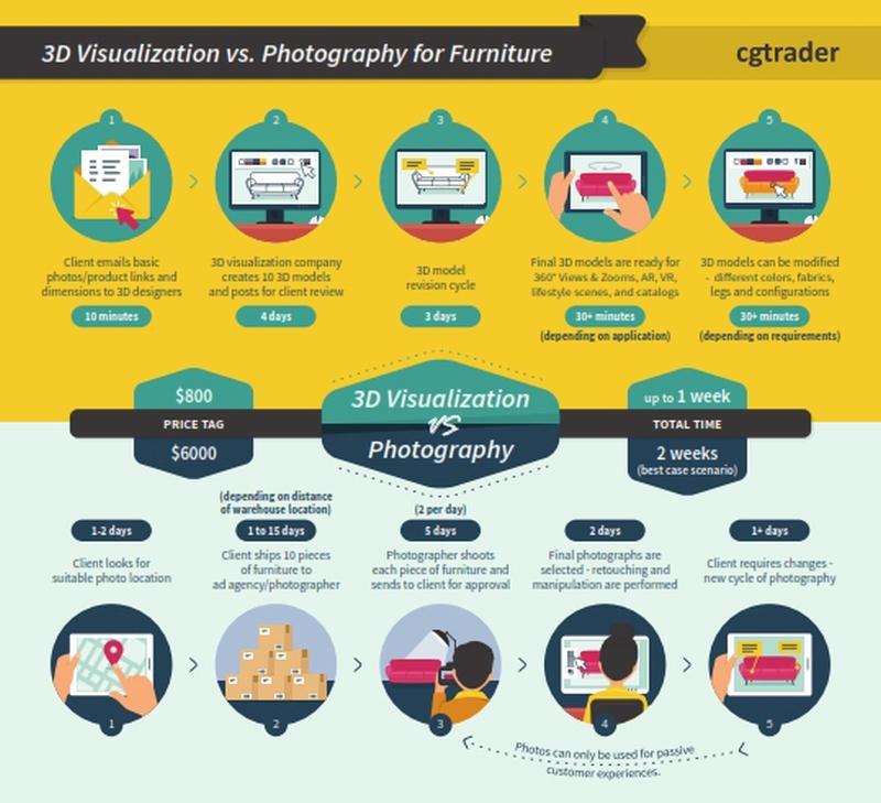 3D-Visualisierung vs. Fotografie