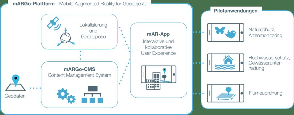 mobile Augmented Reality für Geodaten