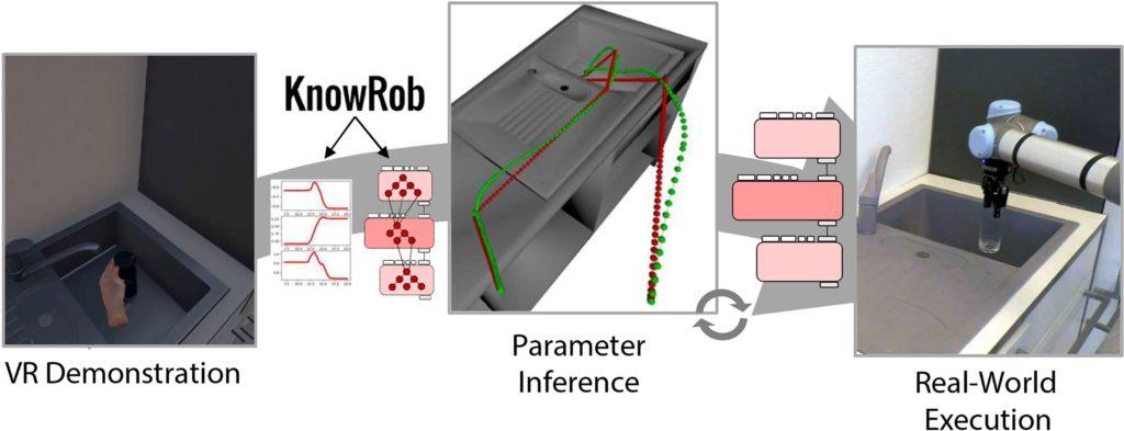Service-Roboter: Programme automatisch erstellen auf Basis von VR-Demonstrationen