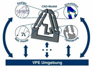 Virtuelle Produktentwicklung: Neue Lehr- und Lernformate