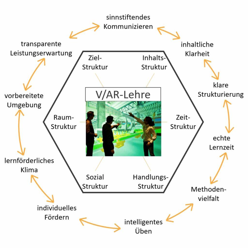 VDC Fellbach mit methodischem Baukasten für VR/AR-Ausbildungsangebote